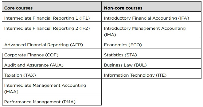 Table that outlines CPA Preparatory courses
