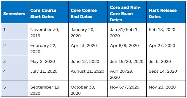 Table that outlines upcoming CPA preparatory course dates